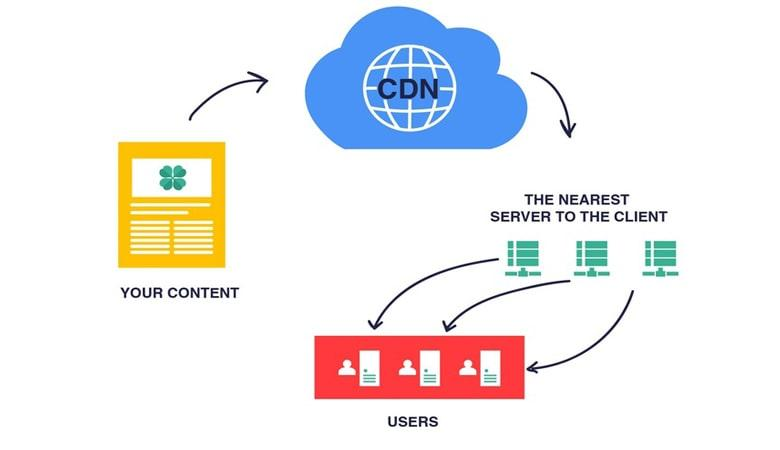 What Is Cloudflare and Why You Should Use It?